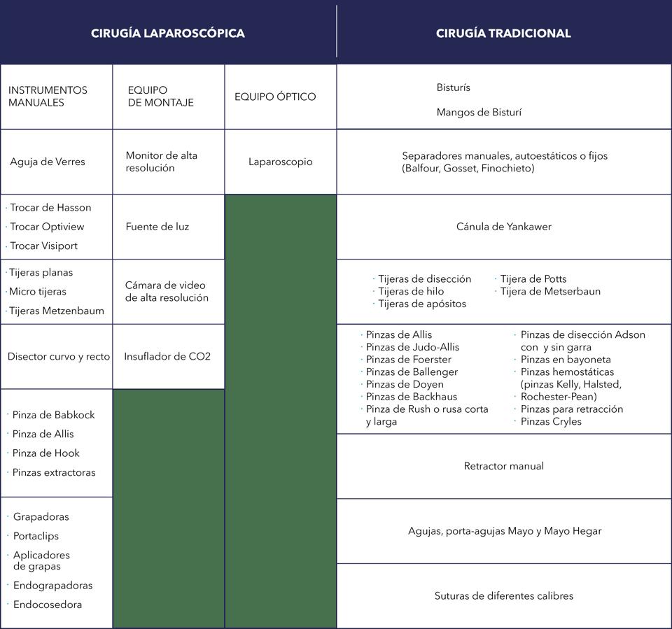 Cirugía Argentina Cirugía laparoscópica